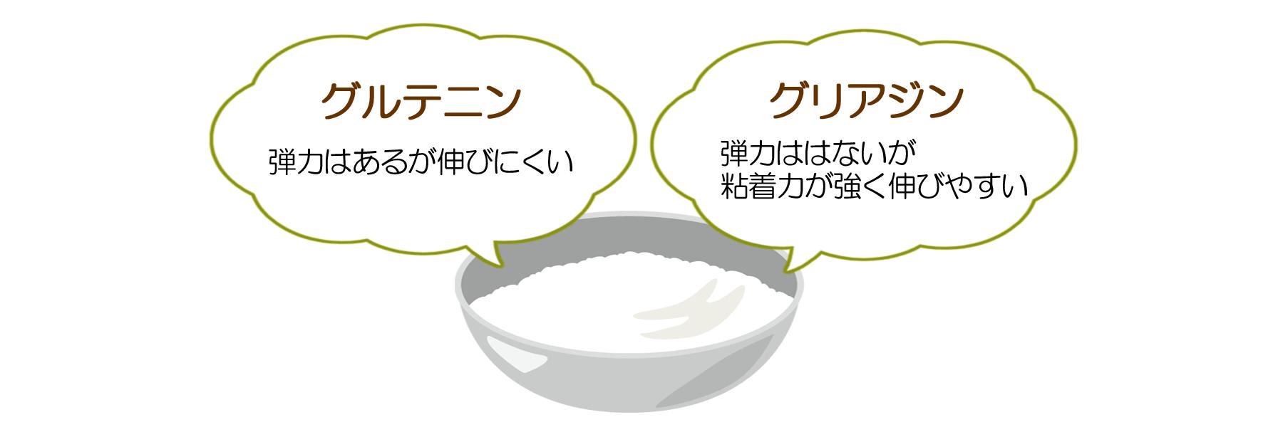 グルテニン/グリアジン